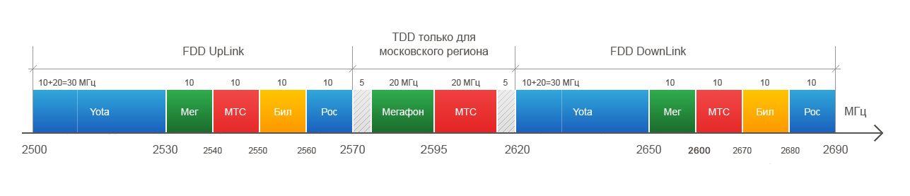 какие частоты у операторов в москве Мечей