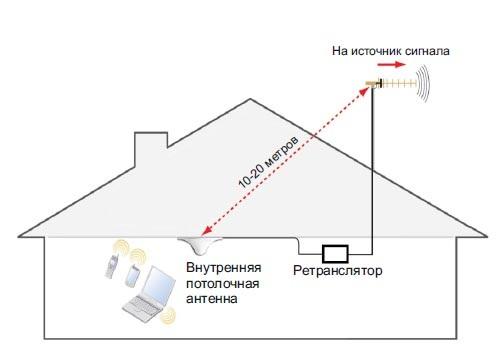 Улучшить качество сотовой связи своими руками 15