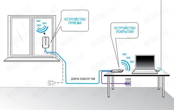 Как улучшить мобильную связь в домашних условиях
